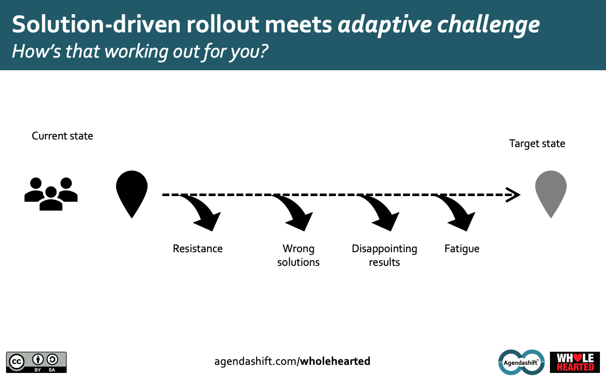 Image: The failings of solution-first approaches