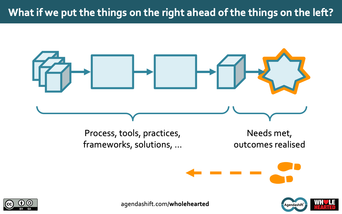Image: Things on the right ahead of the things on the left